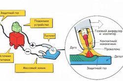 Схема зварювання в середовищі інертного газу