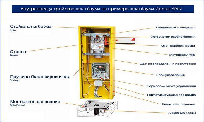 Схема автоматичного шлагбаума