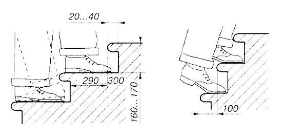 Схема проектування проступи сходи
