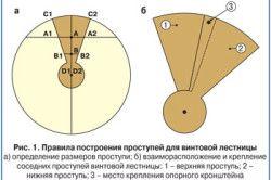 Малюнок №1: схема побудови проступів для гвинтових сходів