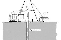 Схема технології роторного буріння