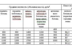 Таблиця середньої щільності бетону