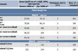 Таблиця видів гіпсокартону