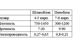 Порівняння характеристик шлакоблоків і піноблоків