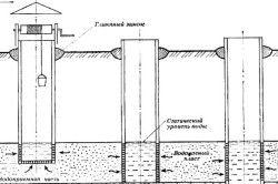 Схема водоносних шарів для колодязя