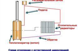 Схема опалення з природною циркуляцією