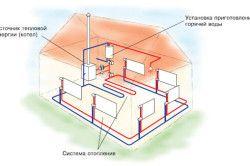 Схема водяного опалення в приватному будинку