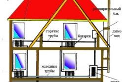 Схема опалення двоповерхового будинку своїми руками