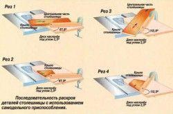 Схема застосування пилки