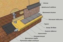 Схема обшивки фундаменту будинку цокольним сайдингом