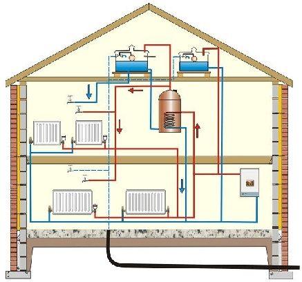 Схема монтажу системи опалення двоповерхового будинку