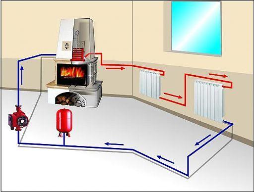 Схема пічного опалення будинку