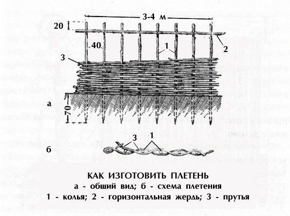 Схема виготовлення плетеного забору
