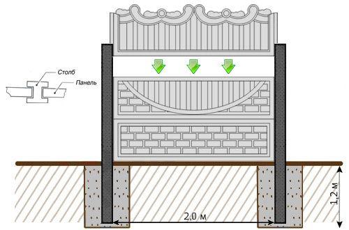 Фото - Декоративні огорожі з бетону