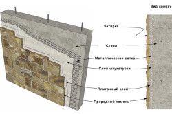 Схема монтажу декоративного цегли