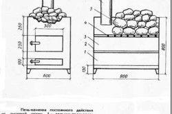 Конструкція печі для лазні з труби: схема і розміри