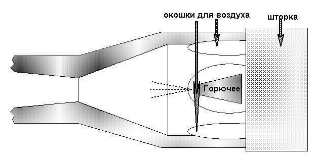 Принцип роботи инжекционной пальника