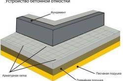 Схема бетонної вимощення