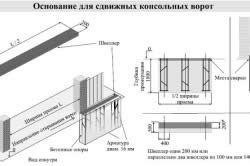 Схема підготовки бетонної основи для відкатних воріт