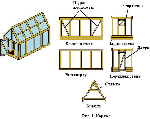 Схема пристрою деревяної теплиці покритої полікарбонатом