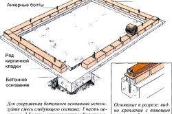 Схема пристрою цегельного фундаменту для теплиці