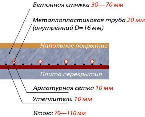 Схема влаштування бетонної підлоги
