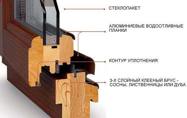 Фото - Дерев'яні склопакети: виготовлення своїми руками