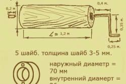 Схема створення ворота для колодязя