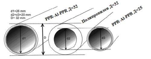 Фото - Діаметр різних труб гост