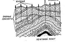 Схема видобутку природного газу