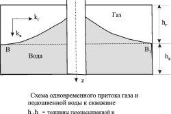 Схема припливу газу і води до свердловини