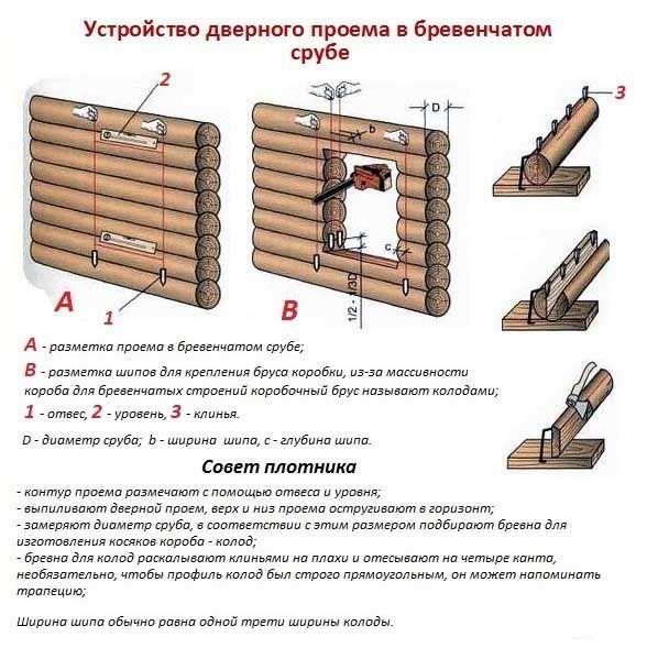 Схема пристрою дверного отвору.