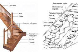 Фото - Дизайн вітальні зі сходами: секрети інтер'єру