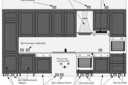 Схема розміщення розеток на кухні
