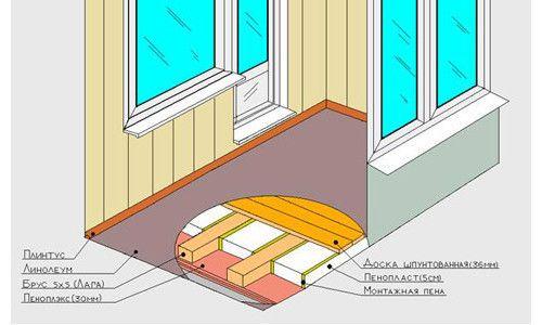 Схема утеплення підлоги балкона