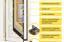 Конструкція захисту дверей від злому