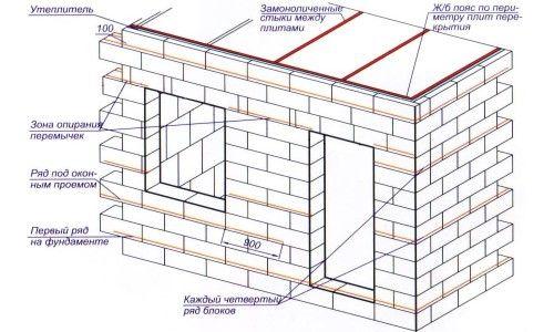 Фото - Для чого потрібна і як робиться пароізоляція стін