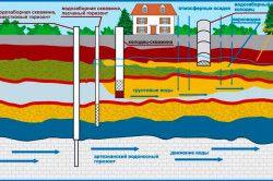 Схема руху ґрунтових вод