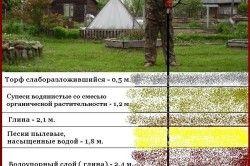 Схема шарів грунту