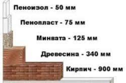 Характеристики різних утеплювачів для будинку по товщині