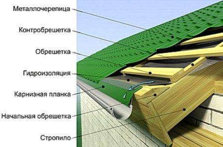 Схема монтажу металочерепиці