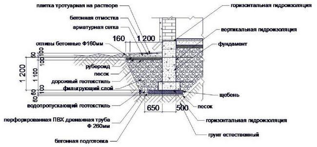 Фото - Дренажна система навколо будинку своїми руками