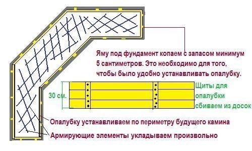 Фундамент під барбекю