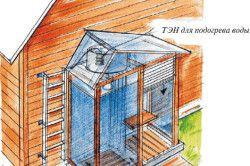 Схема пристенной душовою