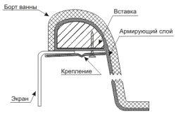 Схема монтажу декоративної панелі ванни.