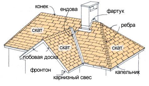 Фото - Два варіанти будівництва фронтону з цегли