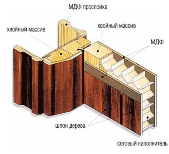 Фото - Дверні конструкції в сучасному будівництві