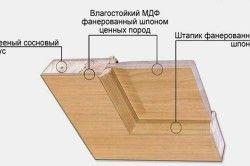Пристрій фільончастих дверей для лазні