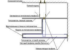 Схема розмітки підвісного дворівневого стелі