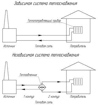 Фото - Двотрубні системи опалення